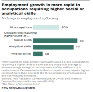 Pew research figure 2