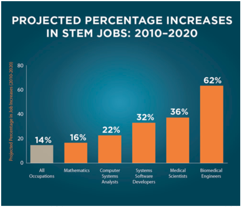 STEM Job Increases