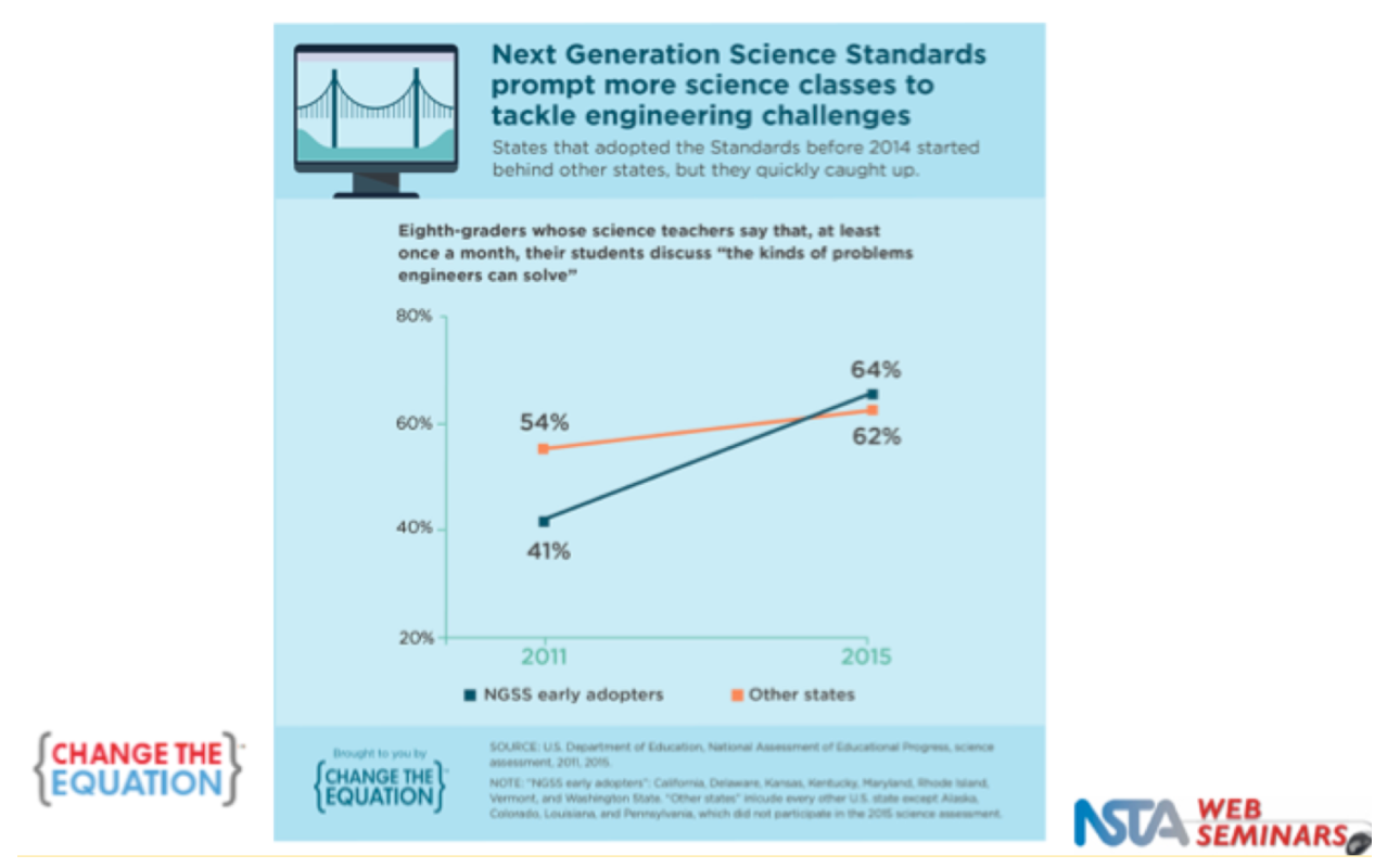Increased engineering challenges with NGSS