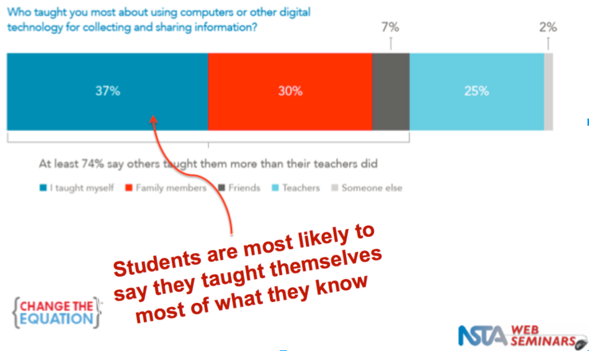 Students teach themselves about technology