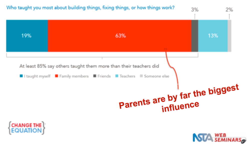 Parents are biggest engineering influence